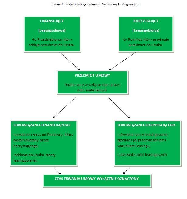 leasing operacyjny i finansowy