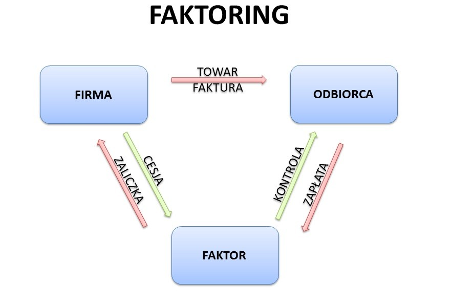 Faktoring dla firm